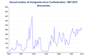 Annual Number of Immigrants, 1867-2011 (thousands)