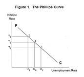 Phillips Curve - Short Run