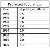 Table of the Predicted Population of the World