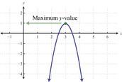 Maximum Value