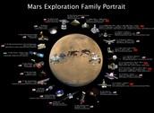 Sending people to Mars