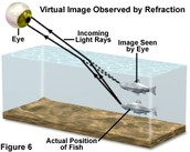 another explanation how refraction works.