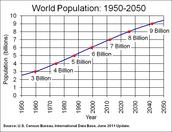 Future of World Population