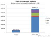 USA and Canada Population/Ethnicity