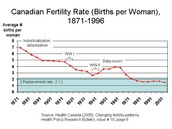 Birth Rate of Canada