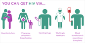 How You Can Get HIV!