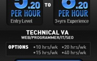 Tech/SuperTech Packages – Technical VA Staffing Subscription Service