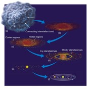 Process of the Solar Nebular Theory
