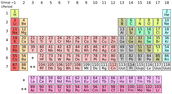Where Do The Elements Come From?