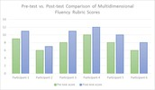 Pre-test vs. Post-test Comparison of the Multidimensional Fluency Rubric Scores