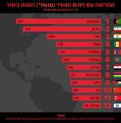 מדינות עם הכי הרבה זיהום אוויר בעולם