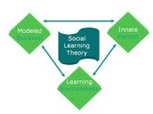 Social Learning Chart