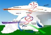 How a tornadoe forms.