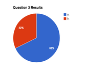 QUESTION 3 RESULTS