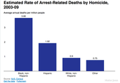 Arrested deaths
