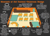 Visualizing 21-Century Learning