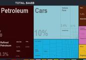 Crude Petroleum largest export