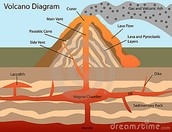 How does volcano's work in reality