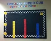 Super Cub Graph ~ Irene Keller