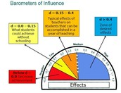 John Hatties Effect Size
