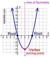 Properties of Parabolas