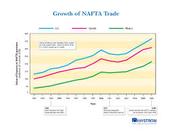 NAFTA Growth Graph