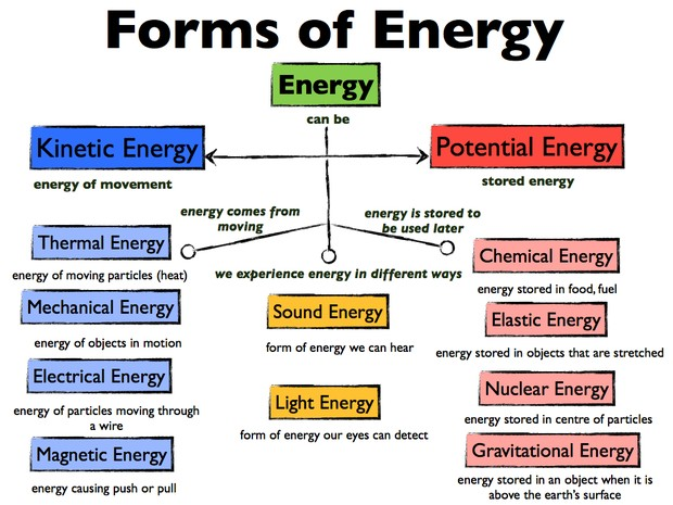 Force, Motion, and Energy | Smore Newsletters