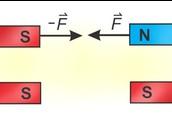 Magnetska sila