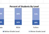 End of Grade Reading, 5th Grade Milestones