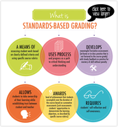 Standards Based Grading Update