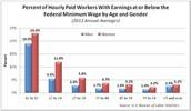 Women make more minimum wage?