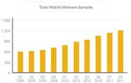 Total Mobile Malware Samples