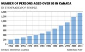 Median age, fertility rate & population over 65 now and in 2040 Canada