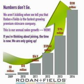 It's a PERFECT Time to Join Rodan + Fields!