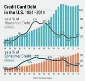 Household Debit vs. Consumer Credit in the U.S. (1984-2014)