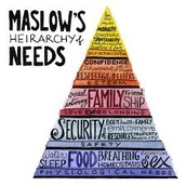 Pyramid of Maslows Hierarchy of Needs