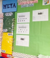 Ms. Pantages' Data Wall