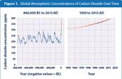 Carbon Dioxide concentrations