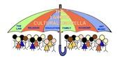 Cultural Beliefs