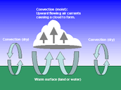 More Facts About Convection
