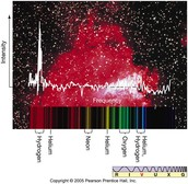 Analysis of a Star