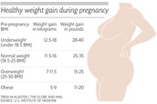 Pregnancy and Weight Gain