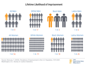 Comparison of Incarceration Rates Among Various Races
