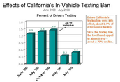 background info on texting while driving
