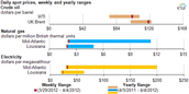 Yearly Salary Range and State