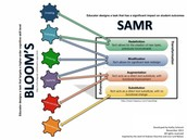 SAMR:Bloom's