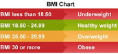 Loss of lean body mass &metabolic complications