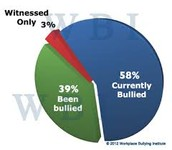 Chart of percent of the bully, victim, and bystander.