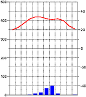 Steppeklimaat grafiek