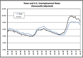 Texas unemployment rate is 4.3%